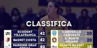 Classifica a cinque giornate dalla fine del campionato